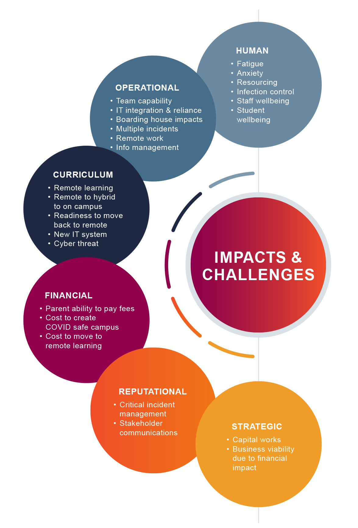Bounce Readiness Impacts and Challenges COVID-19